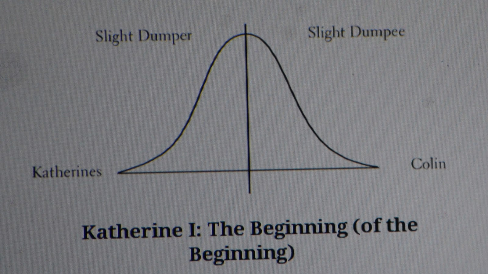 An Abundance of Katherines = Lessons For Life + Dumpers vs  Dumpees