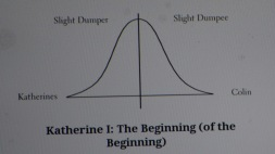 an abundance of katherines bell curve