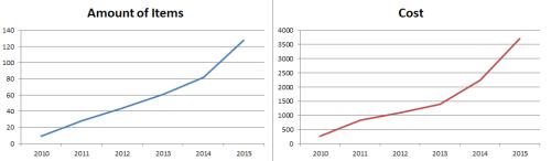 Amazon Graphs